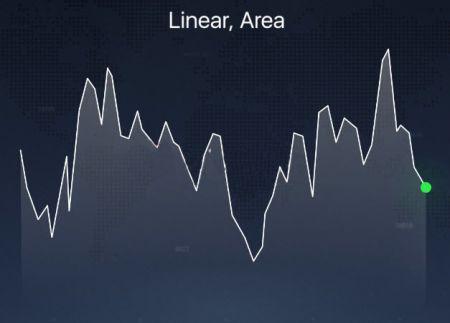 Các loại biểu đồ khác nhau được giải thích trên nền tảng Raceoption